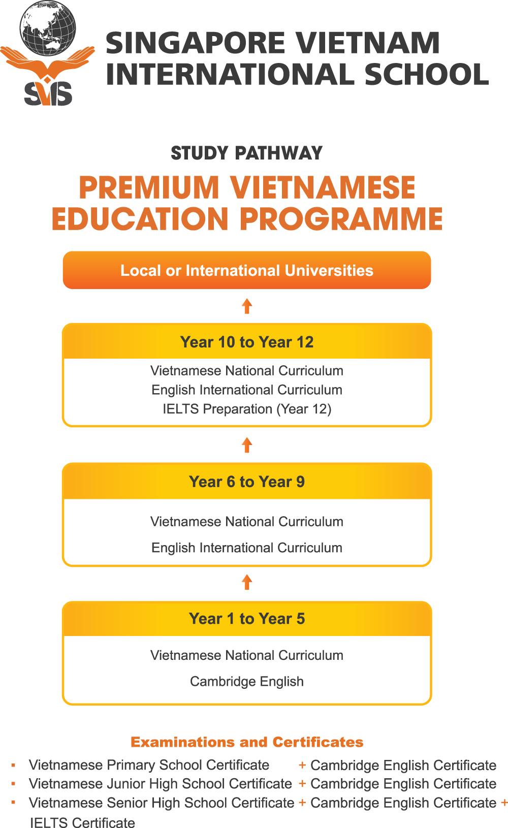 Study-Pathway-SVIS-Nha-Trang-EN