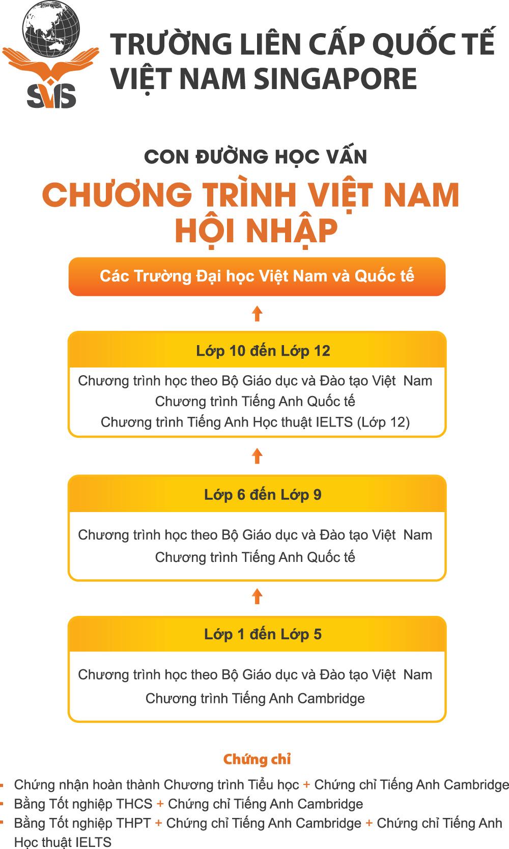 Study-Pathway-SVIS-Nha-Trang-VN